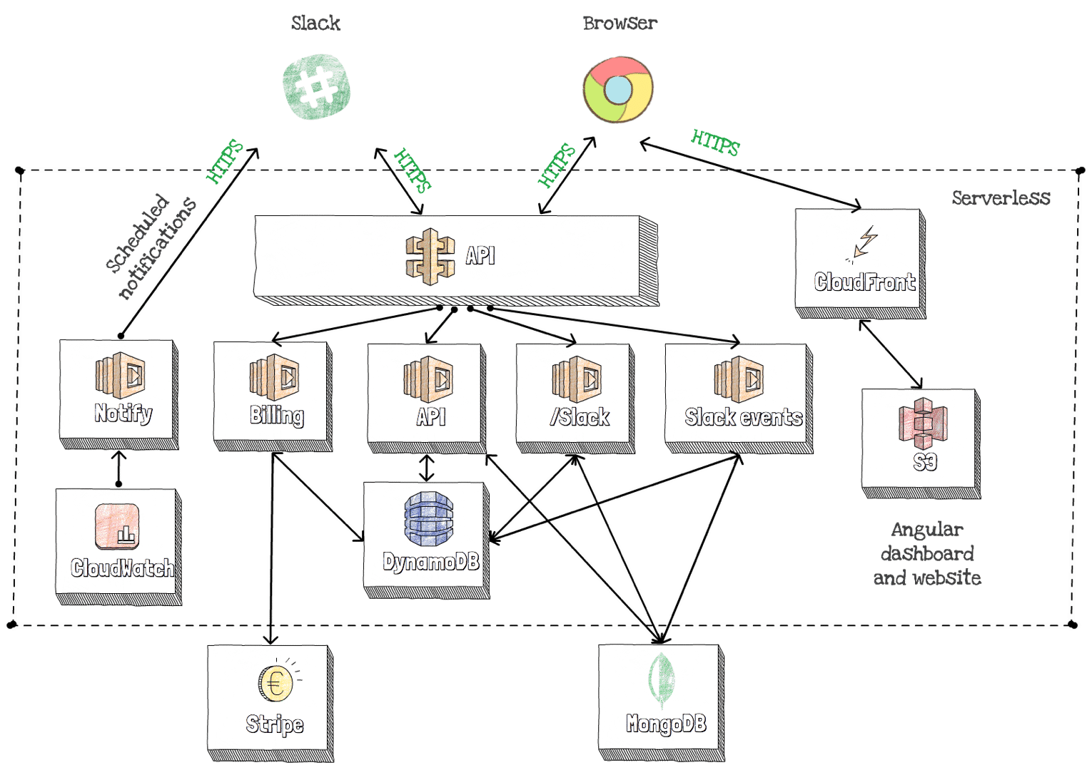Vacation Tracker Architecture Diagram - Vacation Tracker