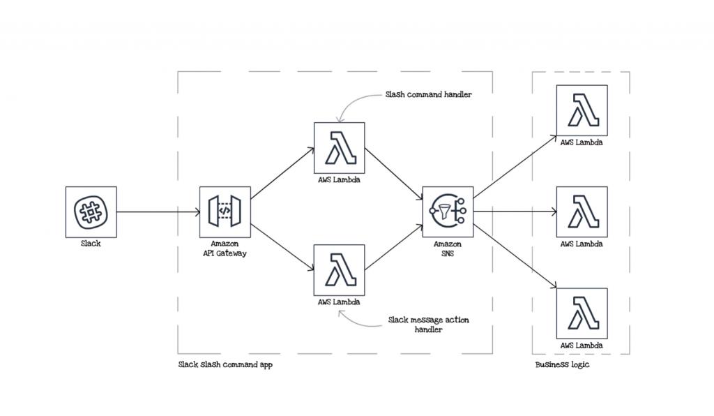 Fighting vendor lock-in and designing testable serverless